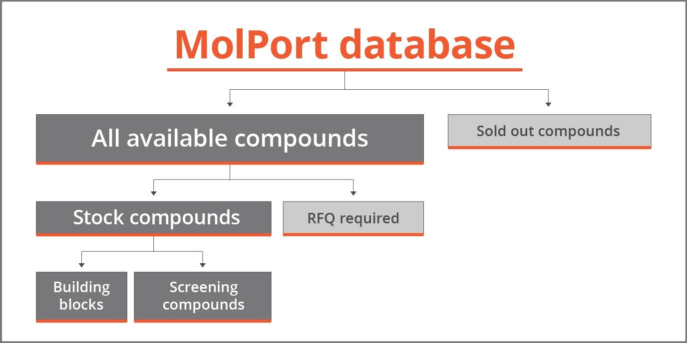 MolPort: Download Compound Database | Available Compounds